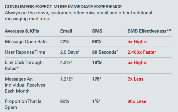 Customers often miss email and other traditional messaging mediums. Comparing to Email, SMS is five times more effective.