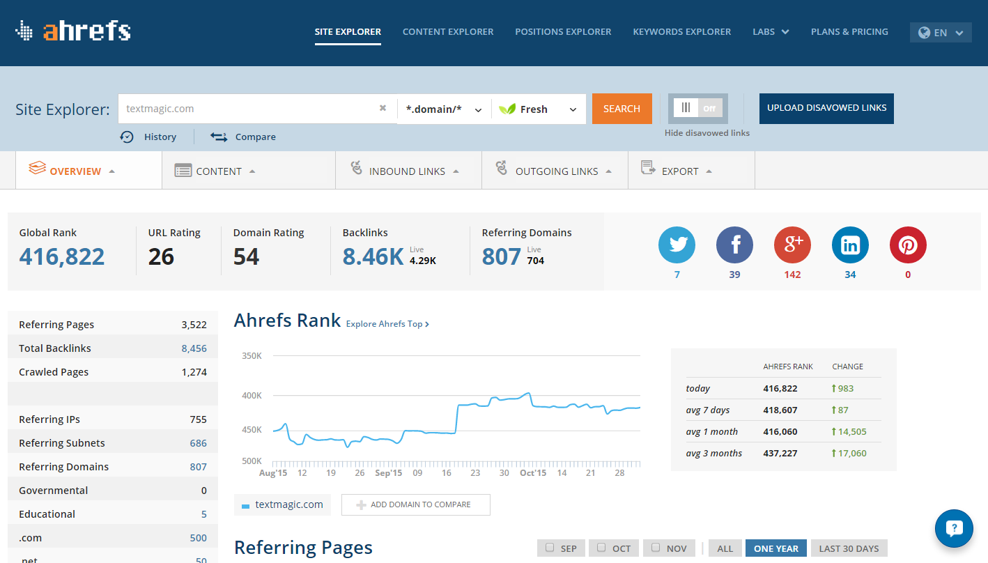 TextMagic uses online business tool called Ahrefs for monitoring its website for new backlinks.