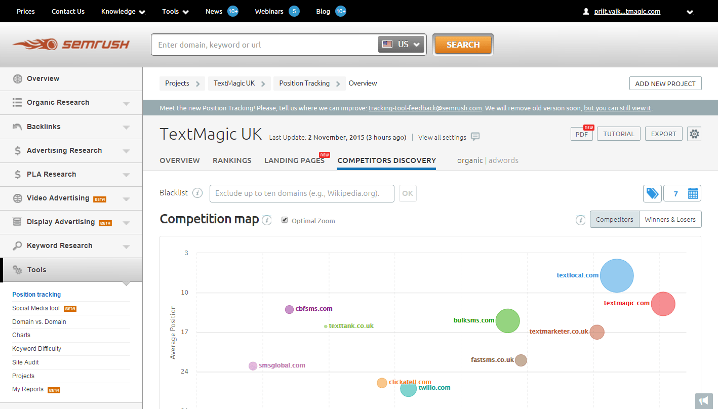 TextMagic uses online business tool called SEMrush for Search Engine Optimization.