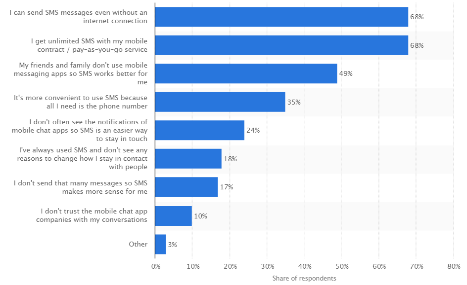 Reasons for UK WhatsApp users to prefer SMS over mobile messaging as of 3rd quarter 2013 (Source: Statista)