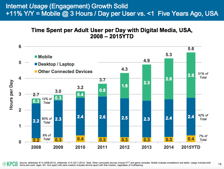 Mobile, desktop, digital media usage graphic