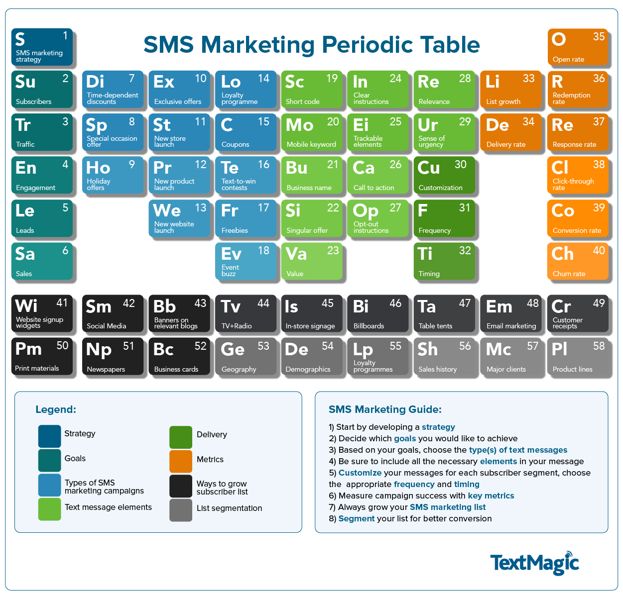SMS Marketing Periodic Table