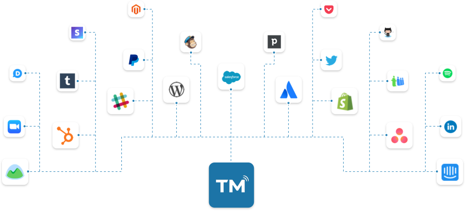 Zapier SMS Integrations with TextMagic