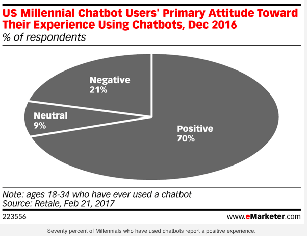 eMarketer study, 70% of respondents do not mind using mobile chatbots for shopping online.