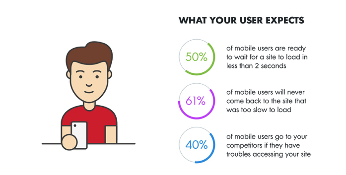 infographic-what your user expects