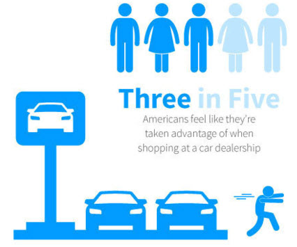 three in five americans feel like they`re taken advantage of when shopping at a car dealership