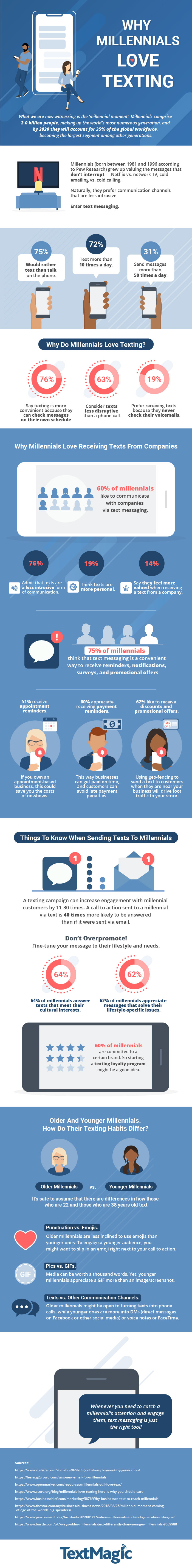 Why Millenials Love Texting-TextMagic Infographic