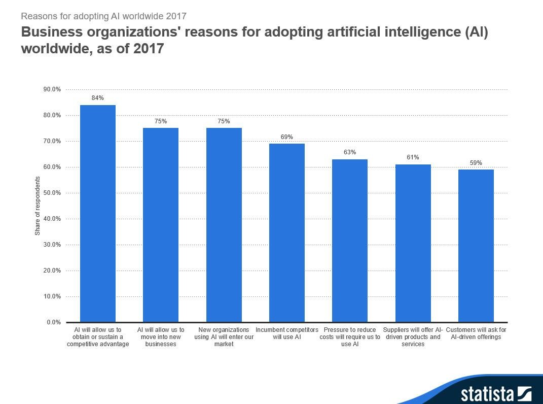 statistics from Statista about the reasons that companies use artificial intelligence