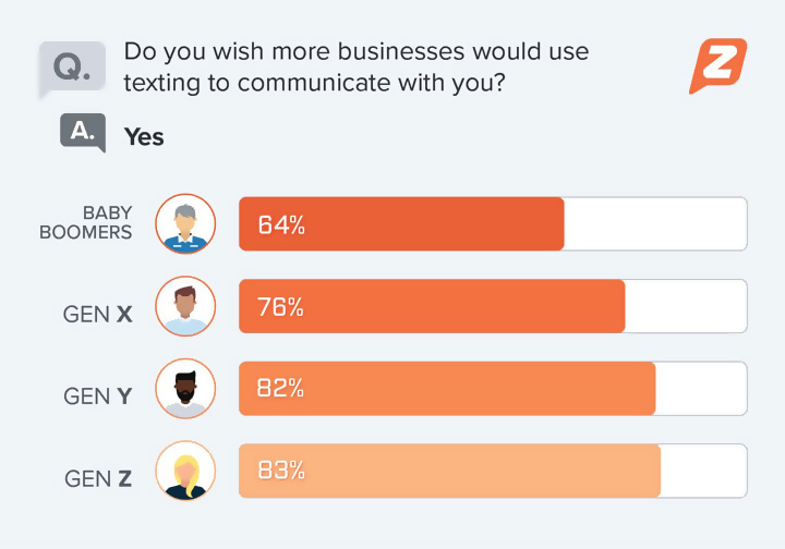 Poll: business texting to you