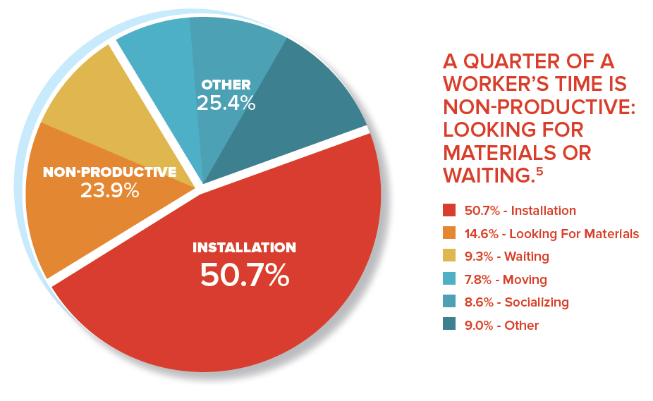 Infographic- why commercial construction workers are so unproductive
