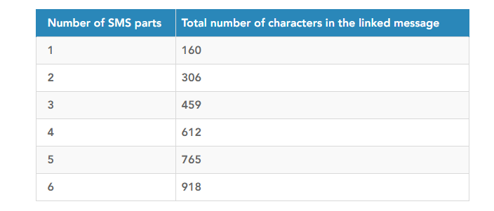 Number of SMS parts and the total number of characters chart