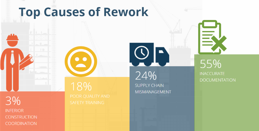 Top Causes of Construction Rework