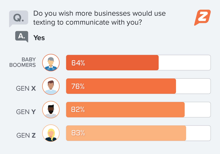 do you wish more businesses would use texting to communicate with you ?