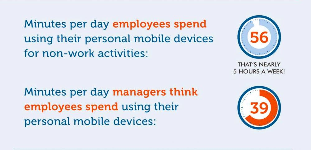 how long employees spend time in mobile device